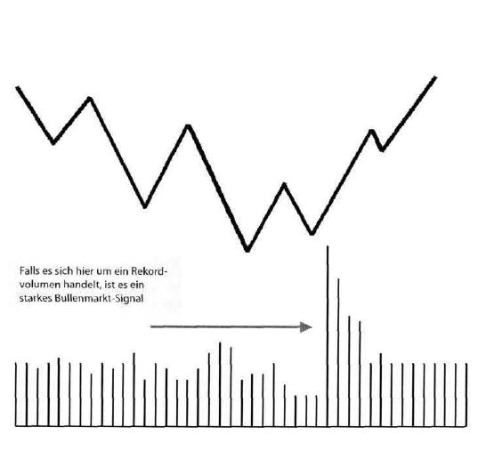 1-13-Volumenanalyse-GodmodeTrader-Team-GodmodeTrader.de-9
