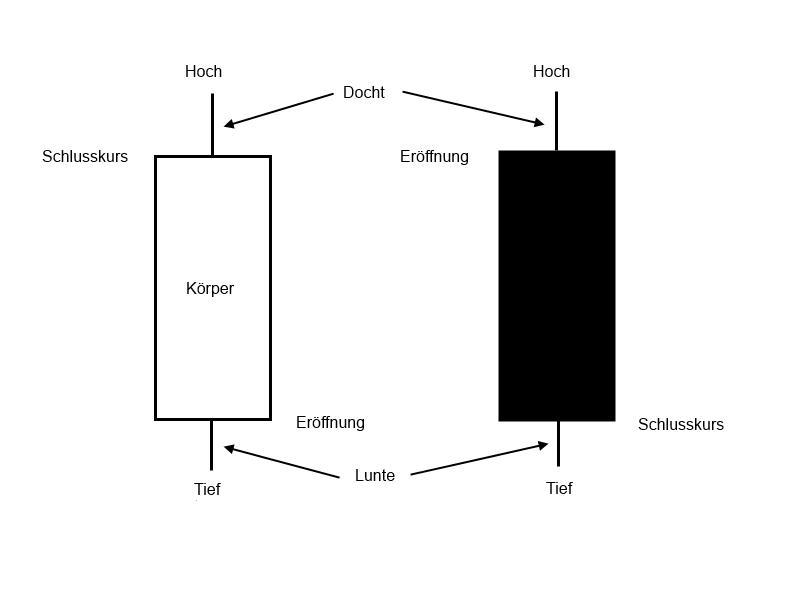 Candlestick Charts: Die Erklärung der Einzelnen Basisformationen. So bauen sich weiße und schwarze Kerzen auf