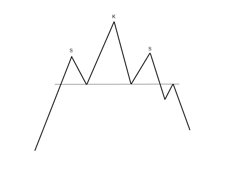 1-9-5-Schulter-Kopf-Schulter-Formation-Trendwendeformation-GodmodeTrader-Team-GodmodeTrader.de-1