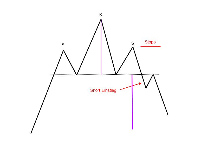 1-9-5-Schulter-Kopf-Schulter-Formation-Trendwendeformation-GodmodeTrader-Team-GodmodeTrader.de-2
