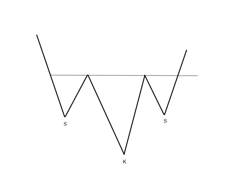 1-9-5-Schulter-Kopf-Schulter-Formation-Trendwendeformation-GodmodeTrader-Team-GodmodeTrader.de-4
