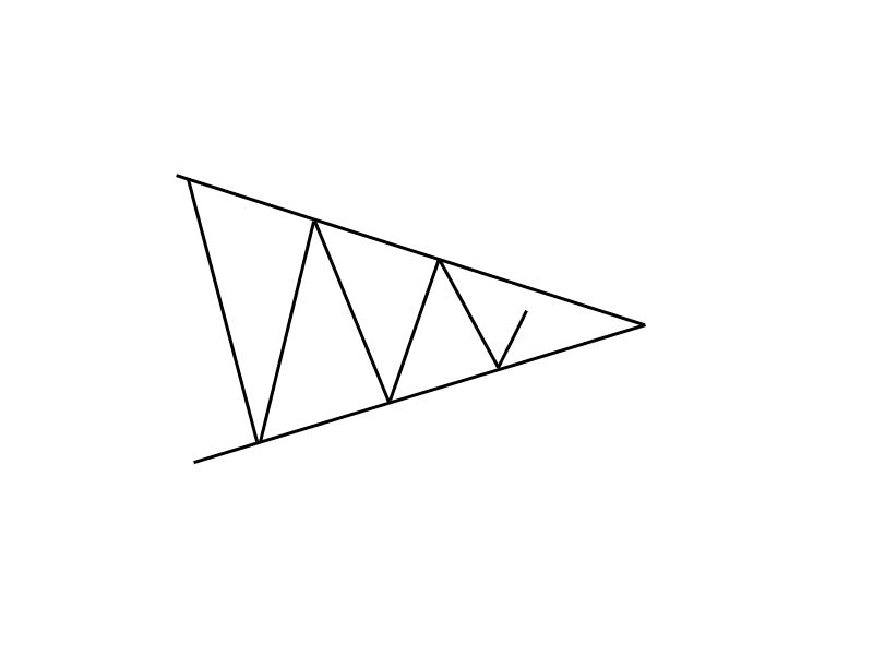1-9-2-Symmetrisches-Dreieck-Trendfolgeformation-GodmodeTrader-Team-GodmodeTrader.de-1