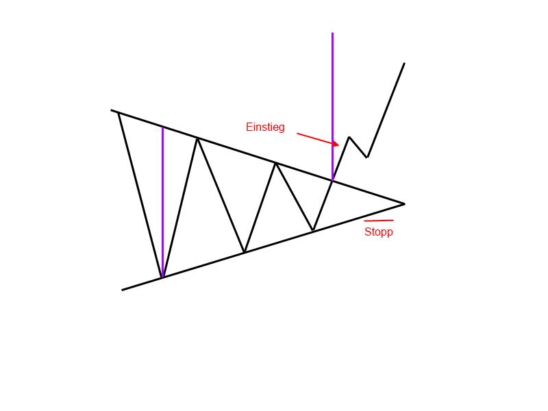 1-9-2-Symmetrisches-Dreieck-Trendfolgeformation-GodmodeTrader-Team-GodmodeTrader.de-3