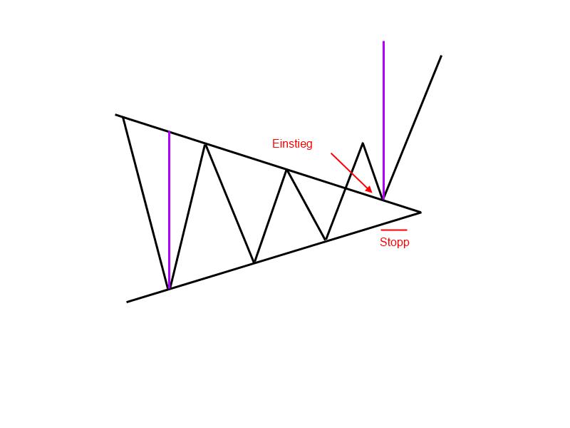 1-9-2-Symmetrisches-Dreieck-Trendfolgeformation-GodmodeTrader-Team-GodmodeTrader.de-4