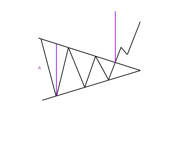 1-9-2-Symmetrisches-Dreieck-Trendfolgeformation-GodmodeTrader-Team-GodmodeTrader.de-2