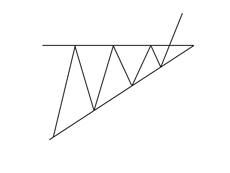 1-9-1-Steigendes-Dreieck-Trendfolgeformation-GodmodeTrader-Team-GodmodeTrader.de-1