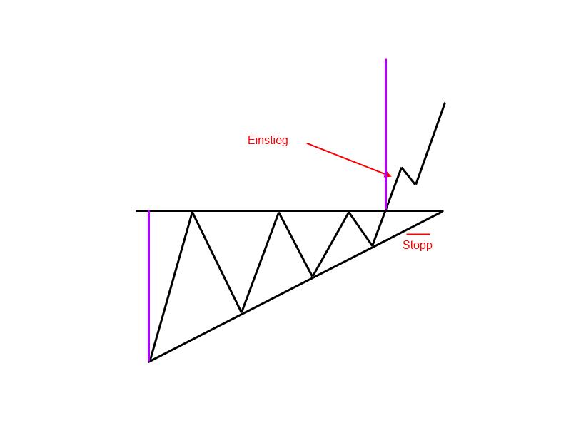 1-9-1-Steigendes-Dreieck-Trendfolgeformation-GodmodeTrader-Team-GodmodeTrader.de-3