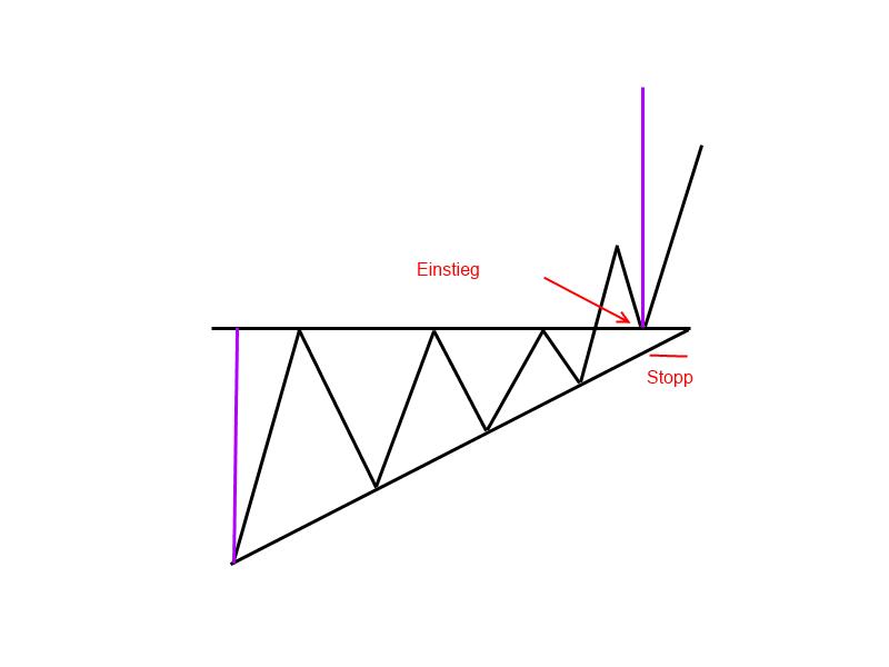 1-9-1-Steigendes-Dreieck-Trendfolgeformation-GodmodeTrader-Team-GodmodeTrader.de-4