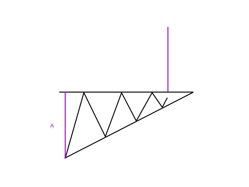 1-9-1-Steigendes-Dreieck-Trendfolgeformation-GodmodeTrader-Team-GodmodeTrader.de-2
