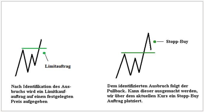 Einstiegsmethode-Ausbruch-Pullback-Zurücklehnen-und-genießen-Rene-Berteit-GodmodeTrader.de-6