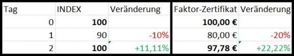 Faktor-Zertifikate-GodmodeTrader-Team-GodmodeTrader.de-1