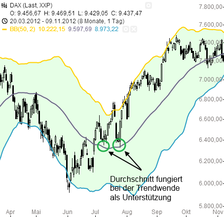 Bollinger-Bänder-Der-maximale-Bewegungsspielraum-für-die-Kurse-Rene-Berteit-GodmodeTrader.de-3