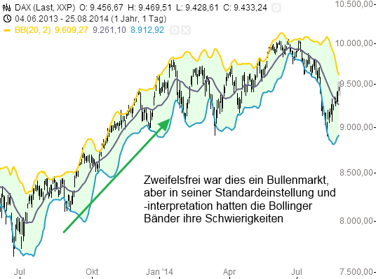 Bollinger bands einstellen