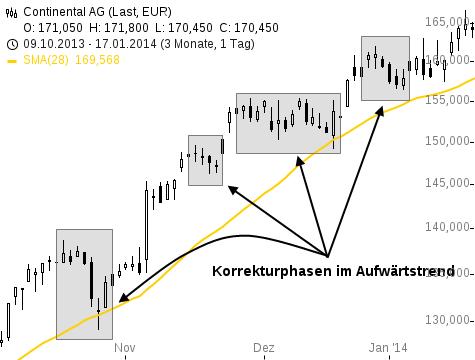 Diversifikation-ist-der-Schlüssel-zum-Erfolg-auch-für-den-privaten-Trader-Rene-Berteit-GodmodeTrader.de-4