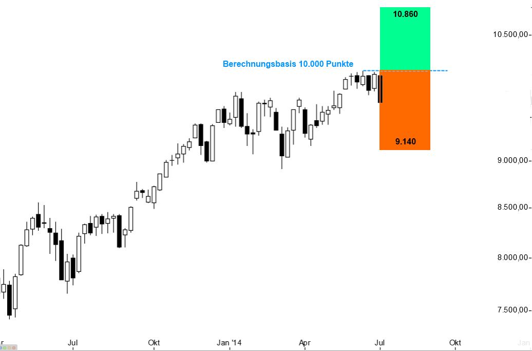 VDAX-VDAX-New-Wie-nutzt-man-Volatilitätsindikatoren-Thomas-May-GodmodeTrader.de-2