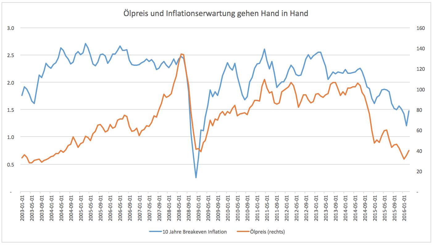 Ölpreis-Noch-einmal-Kursziel-0-und-böses-Inflationserwachen-Kommentar-Clemens-Schmale-GodmodeTrader.de-1