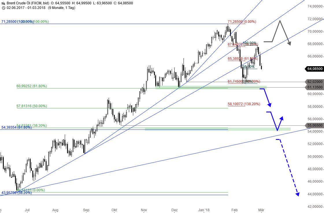 Kommt-hier-der-nächste-Risikofaktor-für-die-Märkte-Chartanalyse-Thomas-May-GodmodeTrader.de-2