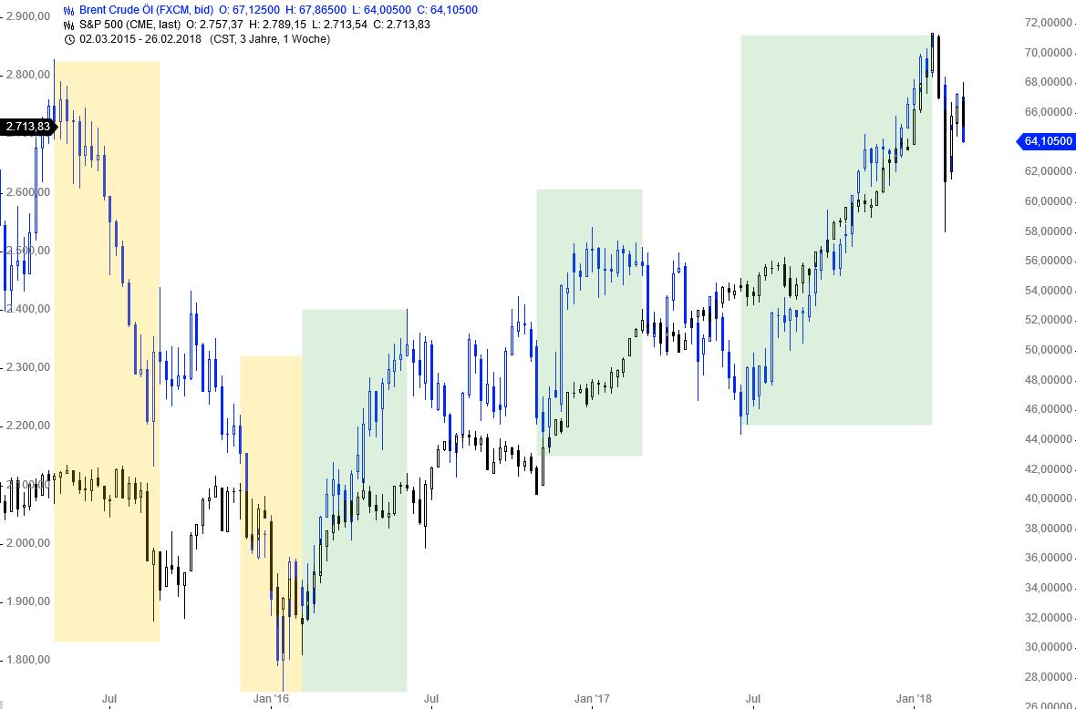 Kommt-hier-der-nächste-Risikofaktor-für-die-Märkte-Chartanalyse-Thomas-May-GodmodeTrader.de-1