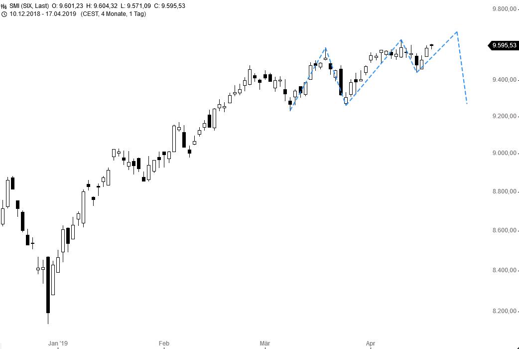 Fibo-Trade-der-Woche-SMI-Chartanalyse-Thomas-May-GodmodeTrader.de-1