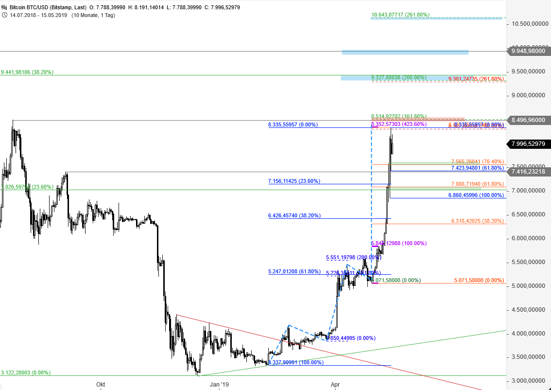 bitcoin godmodetrader tradingview btc ir kt