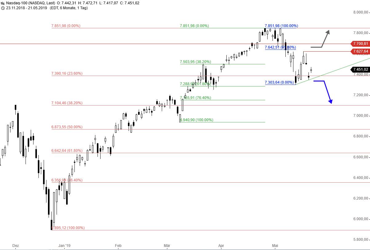 Fibo-Trade-der-Woche-NASDAQ-100-Chartanalyse-Thomas-May-GodmodeTrader.de-1