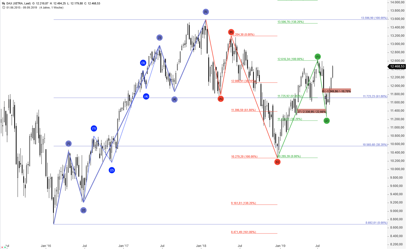 GUIDANTS-CHARTING-Das-große-Update-Thomas-May-GodmodeTrader.de-1
