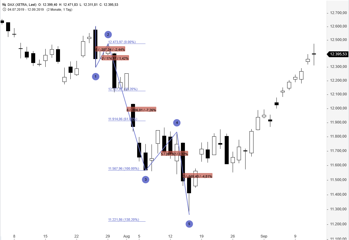 GUIDANTS-CHARTING-Das-große-Update-Thomas-May-GodmodeTrader.de-4