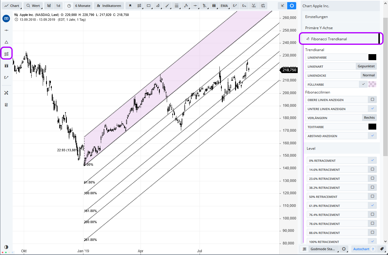 GUIDANTS-CHARTING-Das-große-Update-Thomas-May-GodmodeTrader.de-10