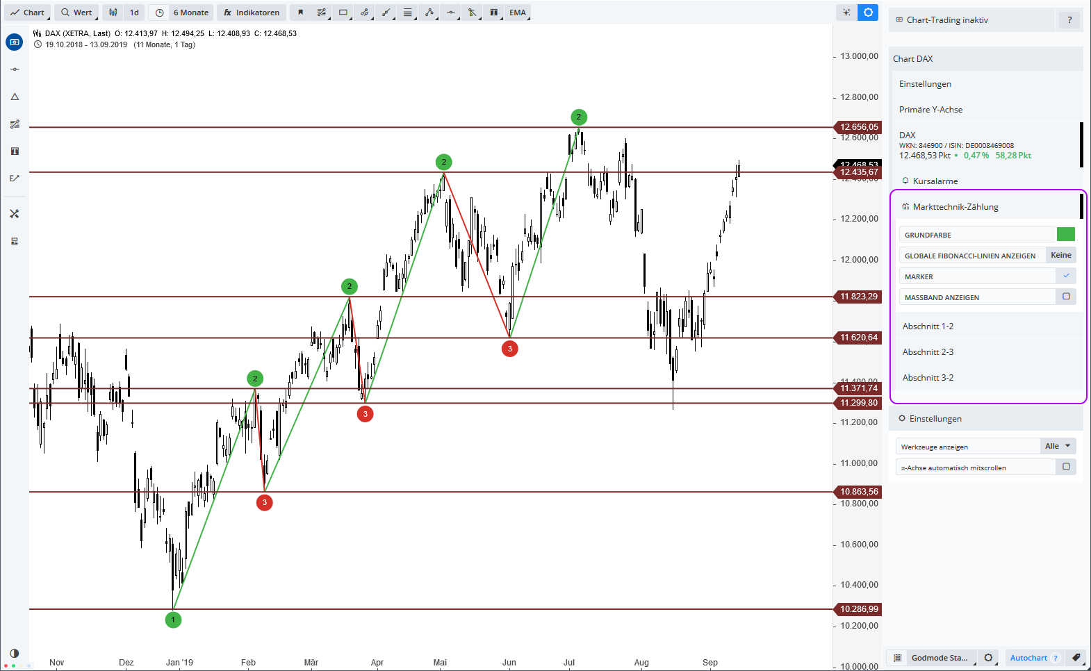GUIDANTS-CHARTING-Das-große-Update-Thomas-May-GodmodeTrader.de-6