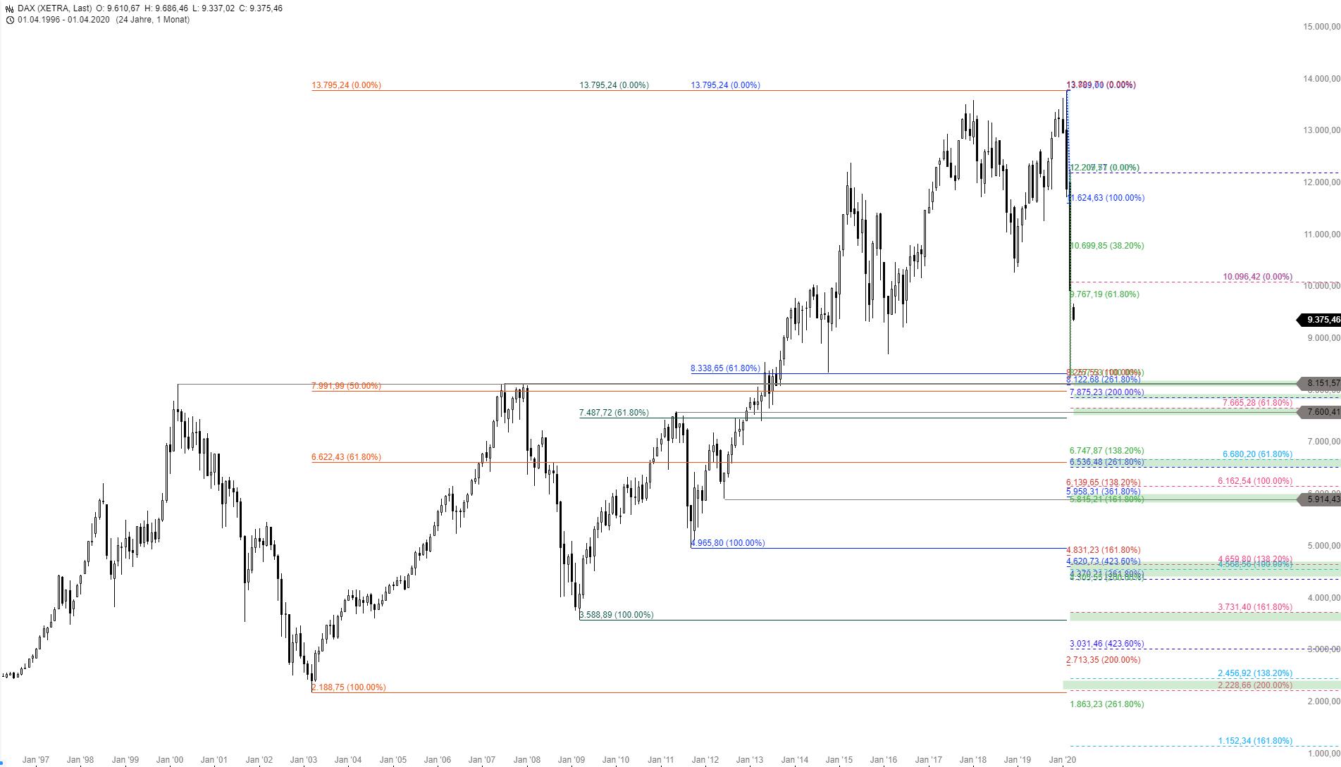 DAX-Die-großen-Crash-Ziele-aus-Fibonacci-Sicht-Chartanalyse-Thomas-May-GodmodeTrader.de-1