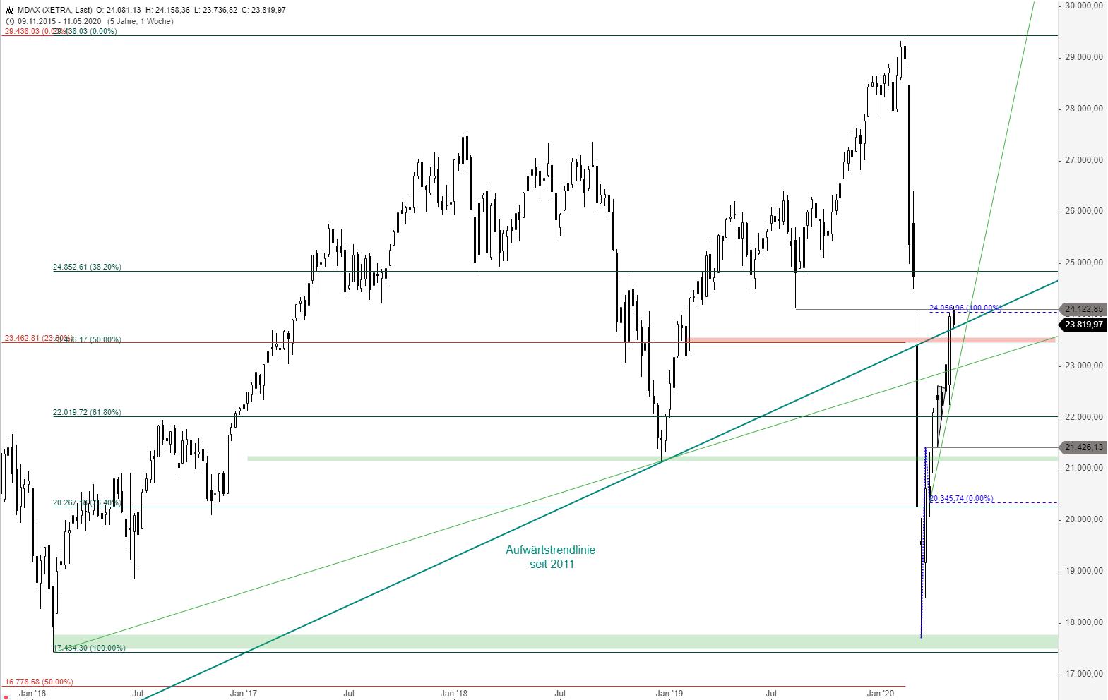 MDAX-Kursziel-erreicht-jetzt-die-Trendwende-Chartanalyse-Thomas-May-GodmodeTrader.de-1