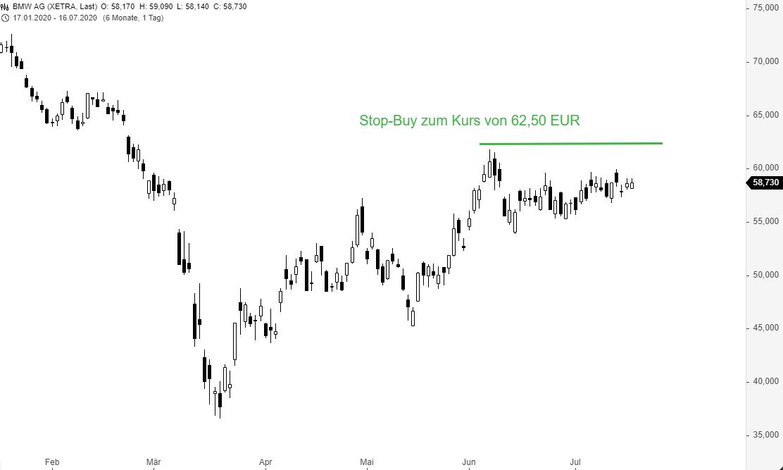 Börsenhandel-6-wichtige-Orderarten-die-Sie-kennen-sollten-Thomas-May-GodmodeTrader.de-3
