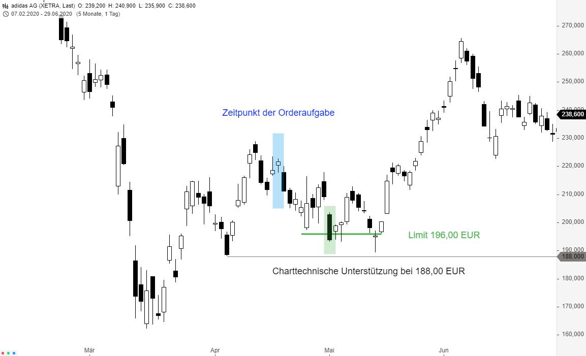 Börsenhandel-6-wichtige-Orderarten-die-Sie-kennen-sollten-Thomas-May-GodmodeTrader.de-1