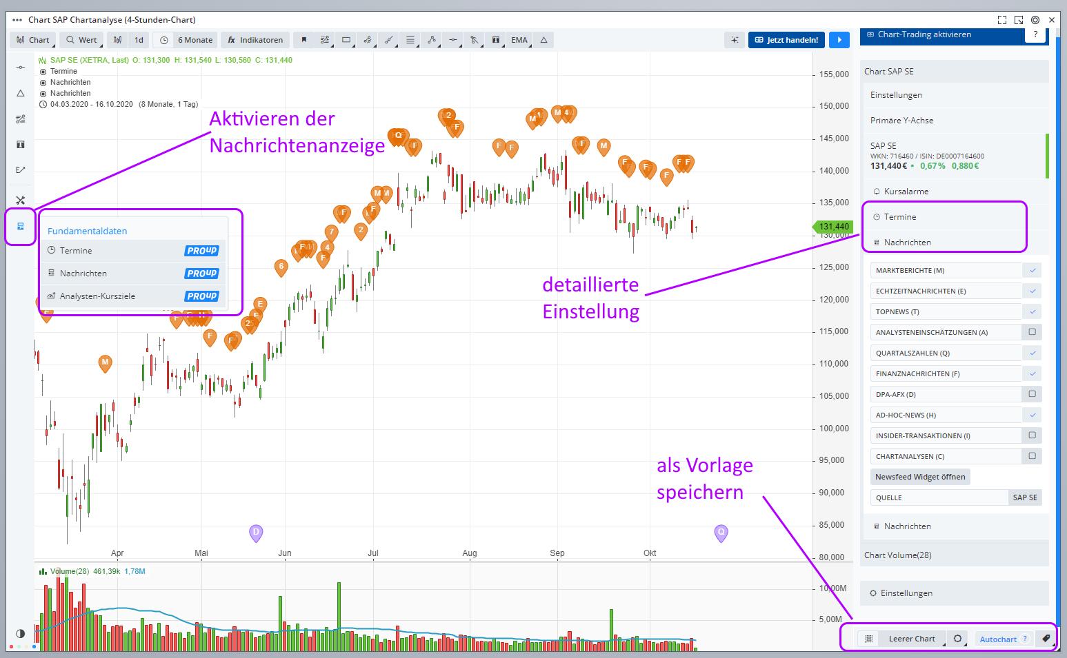 GUIDANTS-Charting-Nachrichten-und-Termine-im-Chart-aufrufen-PROup-PROmax-Thomas-May-GodmodeTrader.de-1