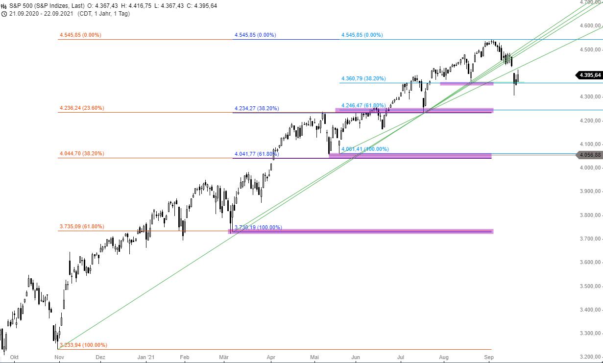 S-P-500-INDEX-Amerikas-Aktienmarkt-ist-oben-angekommen-Chartanalyse-Thomas-May-GodmodeTrader.de-1