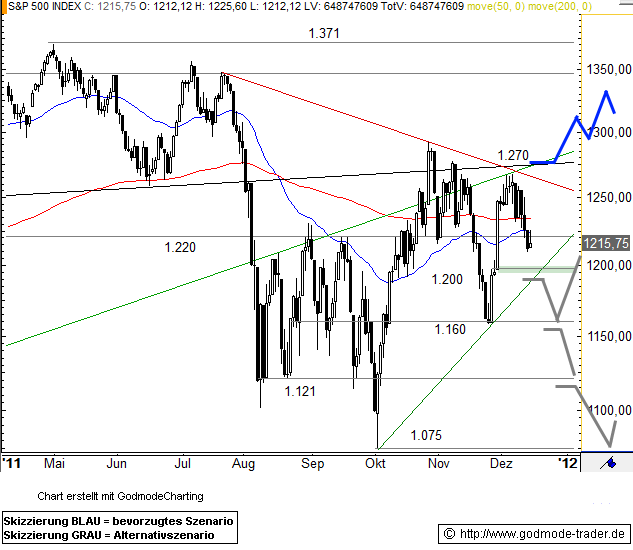 SPDR S&P 500 Technical Analysis and Stock Price Forecast