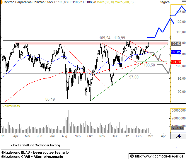 Chevron Technical Analysis and Stock Price Forecast