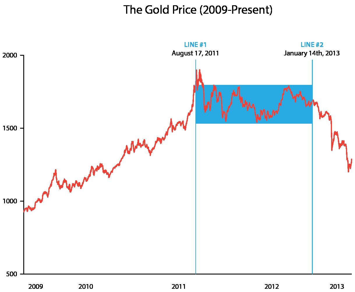Hat-Deutschland-den-Goldpreis-Crash-ausgelöst-Chartanalyse-Jochen-Stanzl-GodmodeTrader.de-1