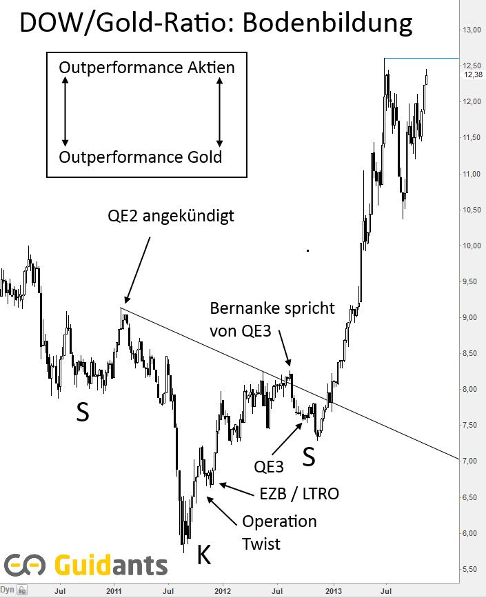 Gold-fällt-trotz-QE3-und-EZB-Zinssenkung-Chartanalyse-Jochen-Stanzl-GodmodeTrader.de-1