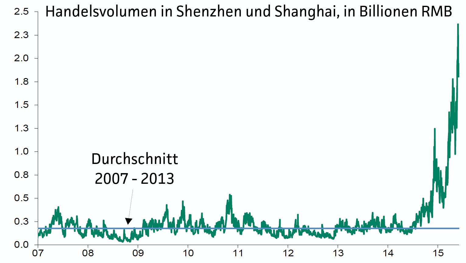 BNP-warnt-vor-Crash-an-Chinas-Börsen-Chartanalyse-Jochen-Stanzl-GodmodeTrader.de-2