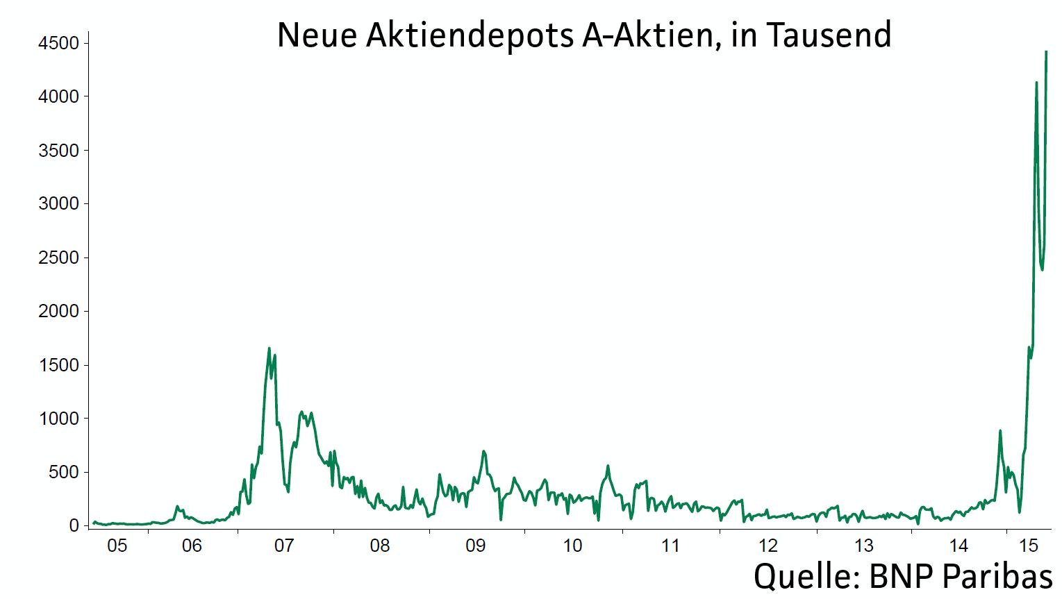 BNP-warnt-vor-Crash-an-Chinas-Börsen-Chartanalyse-Jochen-Stanzl-GodmodeTrader.de-1