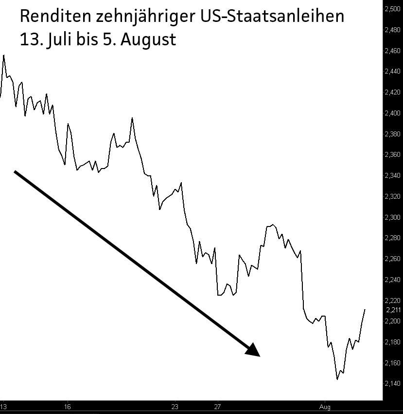 Zinskurve-Ich-sehe-was-was-Du-nicht-siehst-Chartanalyse-Jochen-Stanzl-GodmodeTrader.de-2