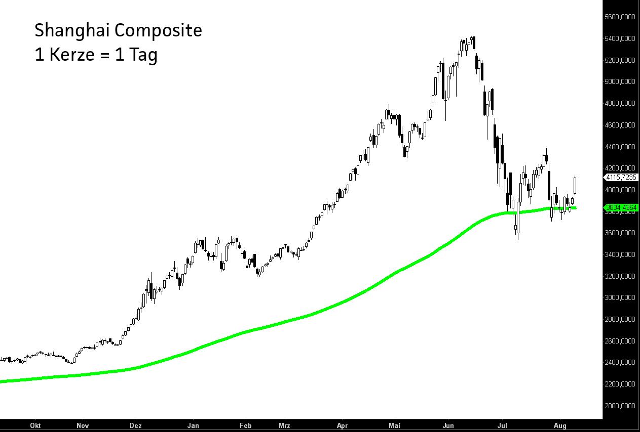 Diese-Börse-müssen-Sie-lieben-Chartanalyse-Jochen-Stanzl-GodmodeTrader.de-1