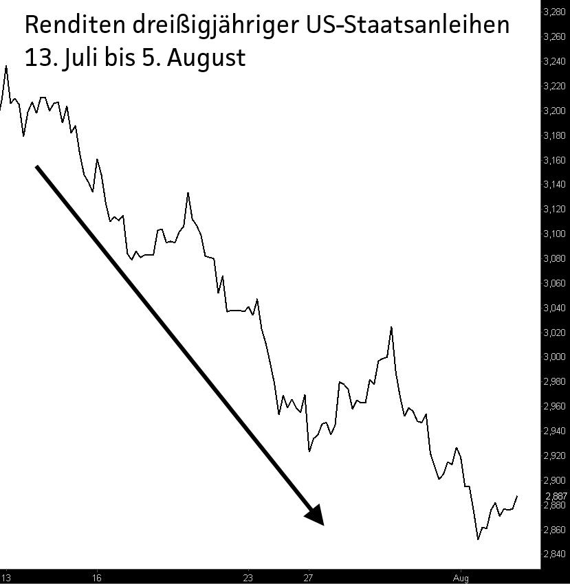 Zinskurve-Ich-sehe-was-was-Du-nicht-siehst-Chartanalyse-Jochen-Stanzl-GodmodeTrader.de-1