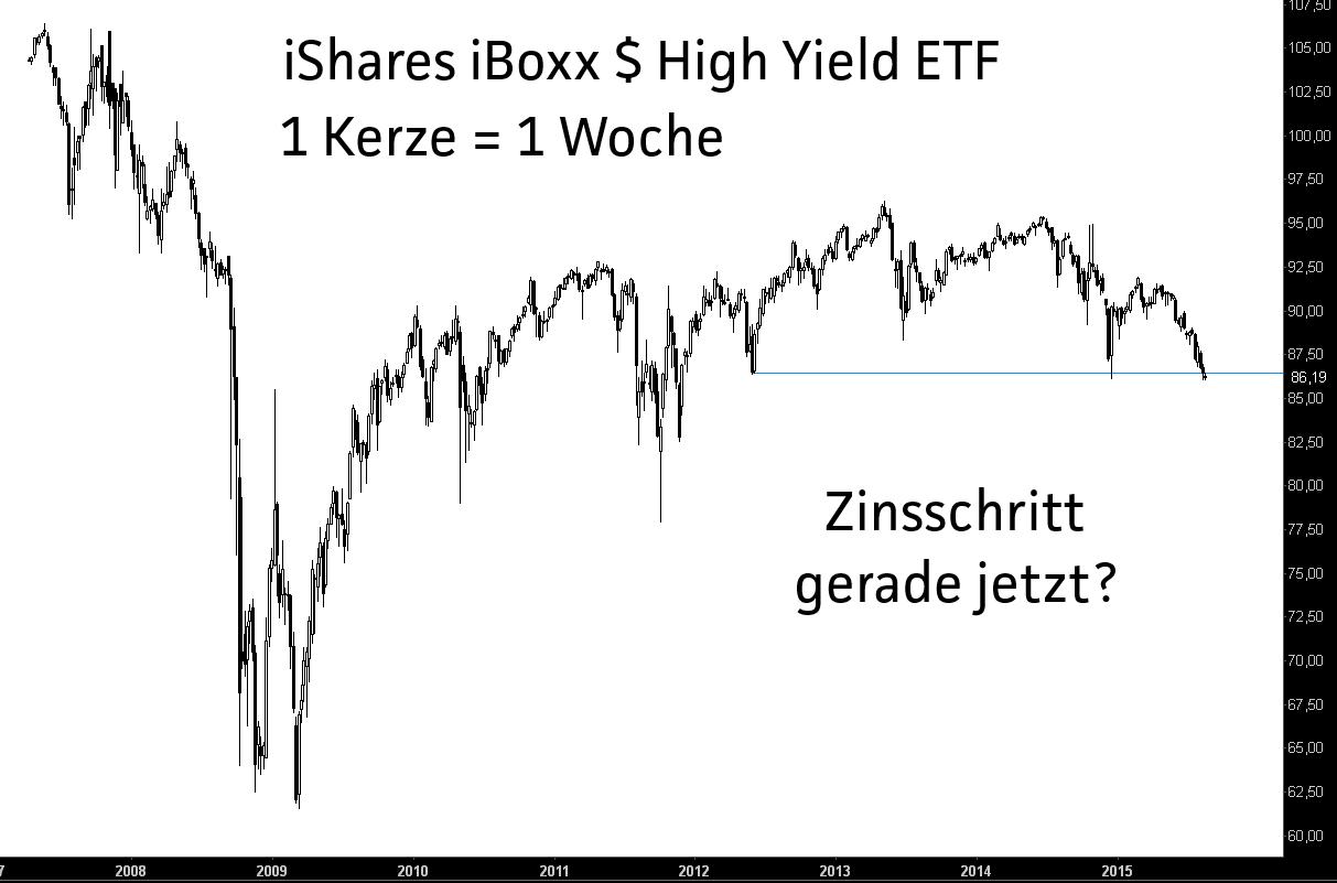 Grundlach-Zinsschritt-im-September-wäre-Gift-Jochen-Stanzl-GodmodeTrader.de-1