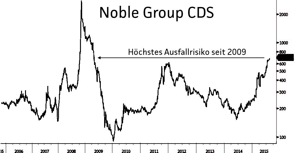 Rohstoffhändler-Investoren-sehen-höheres-Ausfall-Risiko-Jochen-Stanzl-GodmodeTrader.de-1
