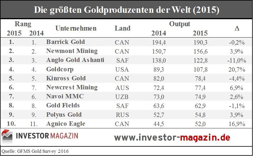 Party-bei-den-Gold-und-Silberminen-Kommentar-Andreas-Hoose-GodmodeTrader.de-2