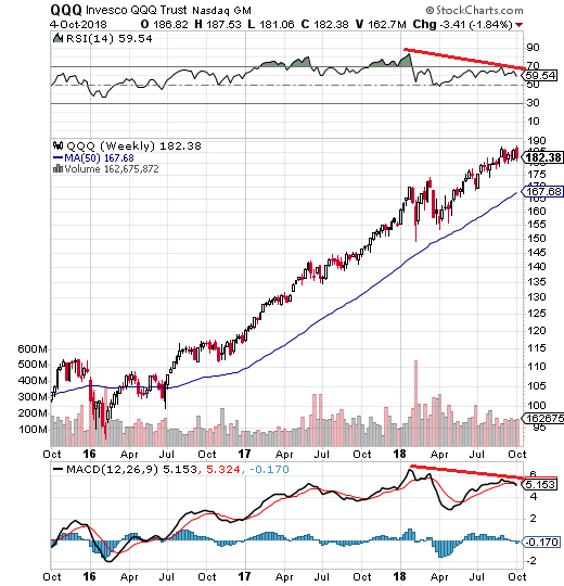 Crashwarnung-an-der-NASDAQ-Kommentar-Andreas-Hoose-GodmodeTrader.de-2