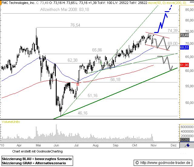 http://img.godmode-trader.de/charts/76839/2010/11/FMC01112010I.GIF