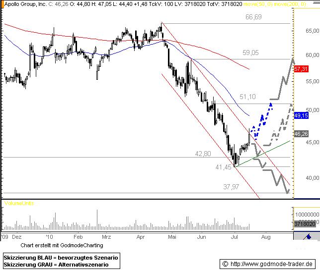 http://img.godmode-trader.de/charts/76839/2010/AP16072010.GIF